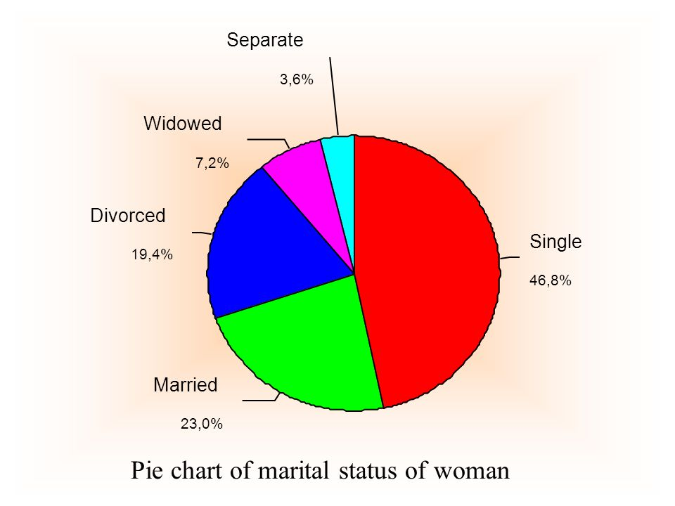 3,6% 7,2% 19,4% 23,0% 46,8% Separate Widowed Divorced Married Single Pie chart of marital status of woman