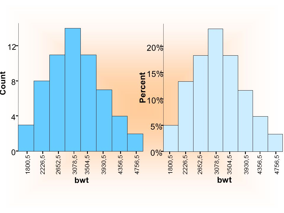 Symmetric Distribution Right-skewed DistributionLeft-skewed Distribution