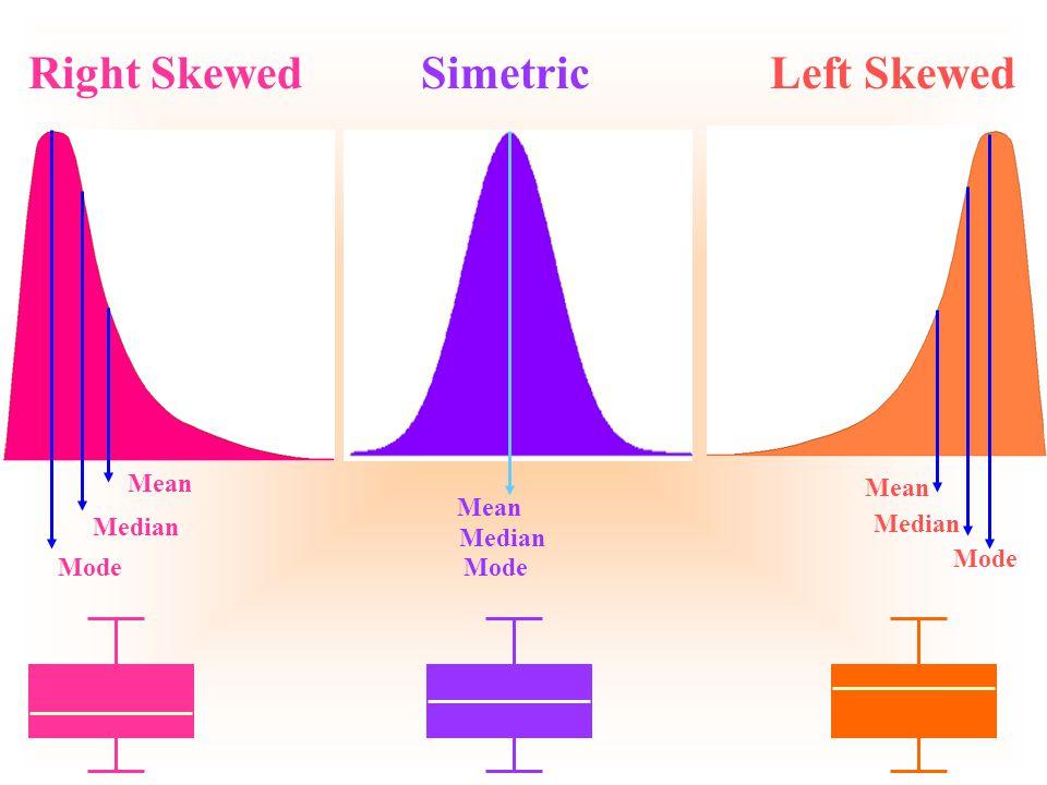 Mode Median Mean Mode Median Mean Mode Median Mean Left SkewedRight SkewedSimetric