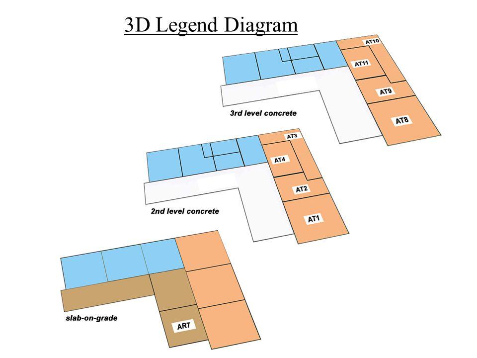 3D Legend Diagram