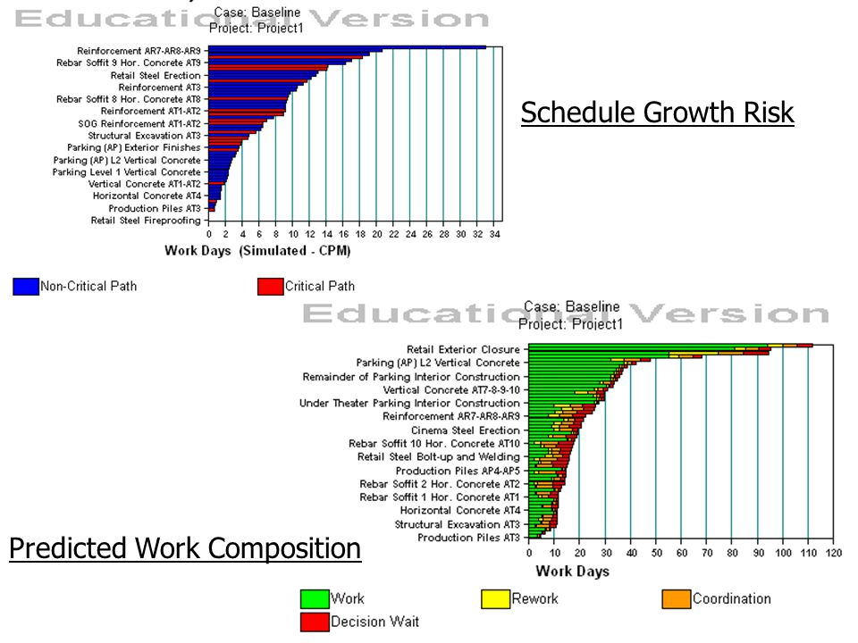 Schedule Growth Risk Predicted Work Composition