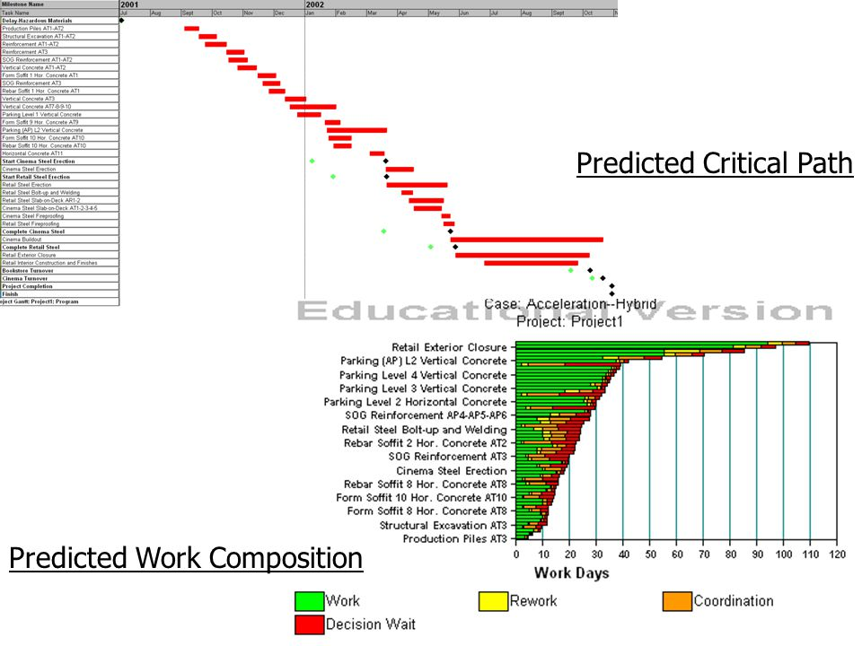 Predicted Critical Path Predicted Work Composition
