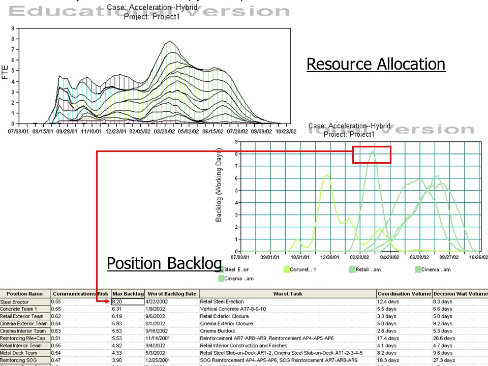 Position Backlog Resource Allocation