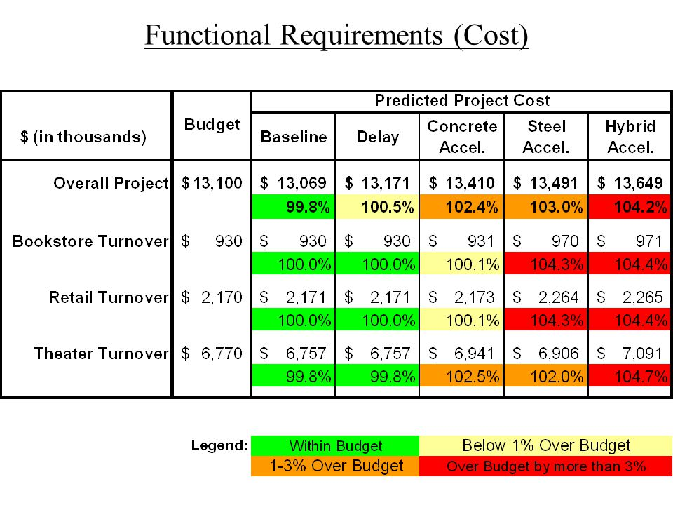 Functional Requirements (Cost)