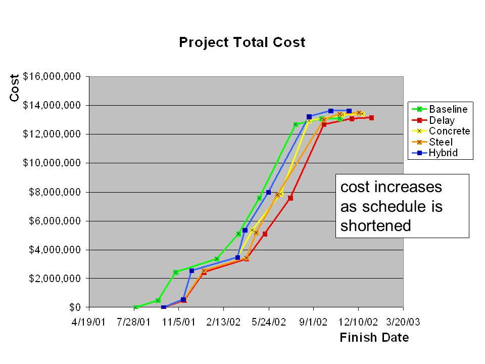 cost increases as schedule is shortened