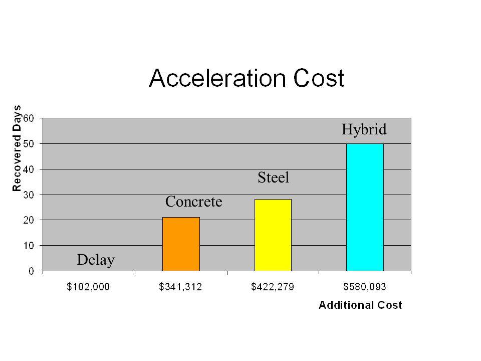Hybrid Steel Concrete Delay