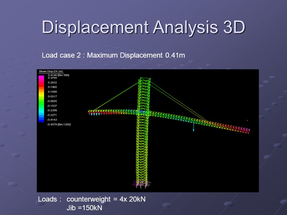Displacement Analysis 3D Load case 2 : Maximum Displacement 0.41m Loads : counterweight = 4x 20kN Jib =150kN