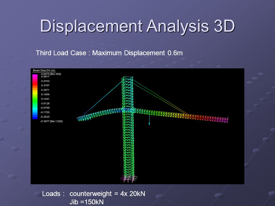 Displacement Analysis 3D Third Load Case : Maximum Displacement 0.6m Loads : counterweight = 4x 20kN Jib =150kN