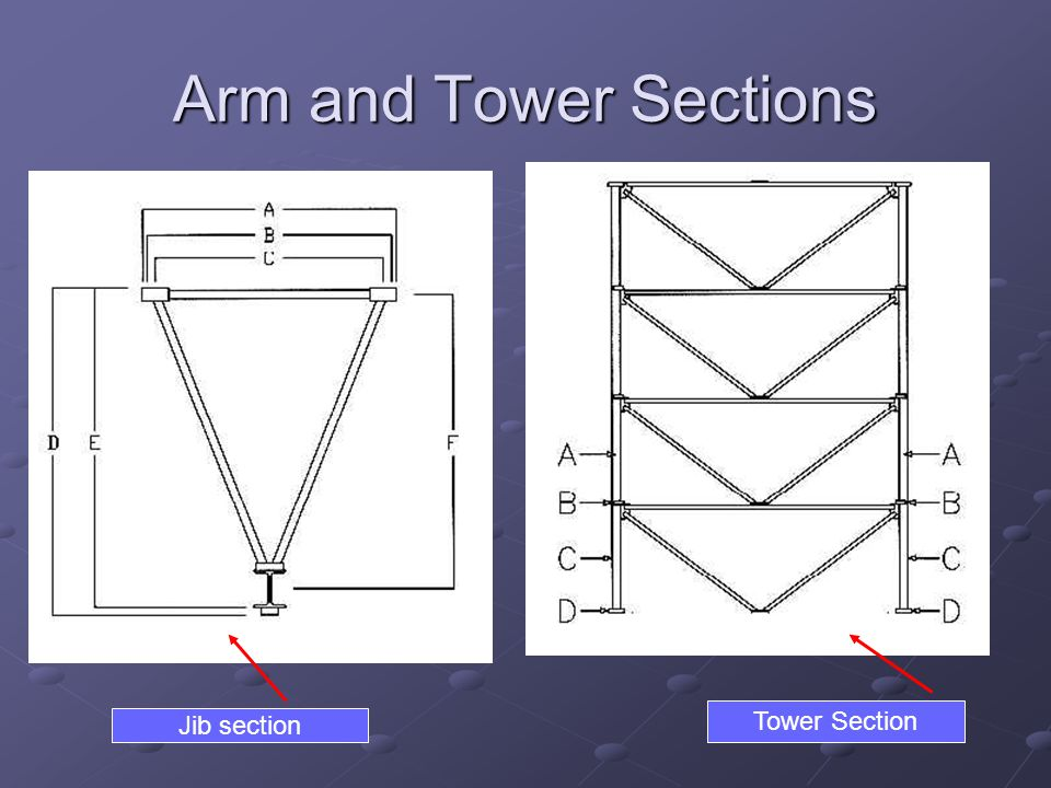Arm and Tower Sections Jib section Tower Section