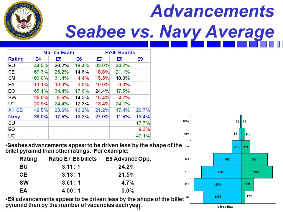 11 Advancements Seabee vs. Navy Average Seabee advancements appear to be driven less by the shape of the billet pyramid than other ratings. For exampl