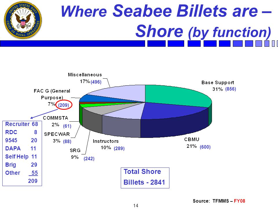 14 Where Seabee Billets are – Shore (by function) Source: TFMMS – FY08 Total Shore Billets - 2841 (88) (856) (289) (242) (600) (61) Recruiter 68 RDC 8 9545 20 DAPA 11 Self Help 11 Brig 29 Other 55 209 (209) (496)