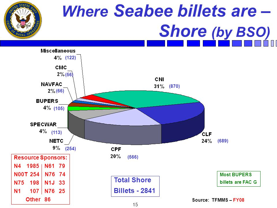 15 Where Seabee billets are – Shore (by BSO) Source: TFMMS – FY08 Total Shore Billets - 2841 (870) (56) (66) (689) (254) (113) (566) (105) Most BUPERS billets are FAC G Resource Sponsors: N4 1985 N61 79 N00T 254 N76 74 N75 198 N1J 33 N1 107 N76 25 Other 86 (122)