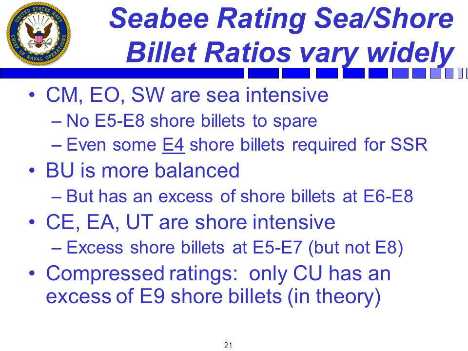 21 Seabee Rating Sea/Shore Billet Ratios vary widely CM, EO, SW are sea intensive –No E5-E8 shore billets to spare –Even some E4 shore billets required for SSR BU is more balanced –But has an excess of shore billets at E6-E8 CE, EA, UT are shore intensive –Excess shore billets at E5-E7 (but not E8) Compressed ratings: only CU has an excess of E9 shore billets (in theory)