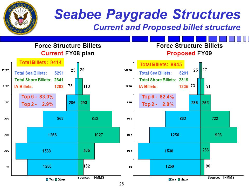 26 Seabee Paygrade Structures Current and Proposed billet structure Total Sea Billets: 5291 Total Shore Billets: 2841 IA Billets: 1282 Total Sea Billets: 5291 Total Shore Billets: 2319 IA Billets: 1235 Source: TFMMS Total Billets: 9414 Force Structure Billets Current FY08 plan Force Structure Billets Proposed FY09 Total Billets: 8845 Top 6 - 83.0% Top 2 - 2.9% Top 6 - 82.4% Top 2 - 2.8%
