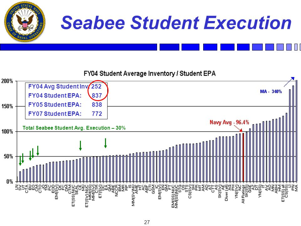 27 Seabee Student Execution FY04 Avg Student Inv: 252 FY04 Student EPA: 837 FY05 Student EPA: 838 FY07 Student EPA: 772 Total Seabee Student Avg.