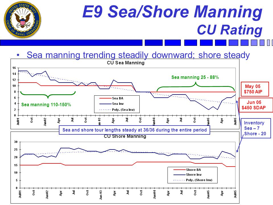 31 E9 Sea/Shore Manning CU Rating Sea manning trending steadily downward; shore steady Sea manning 110-150% Sea manning 25 - 88% Sea and shore tour lengths steady at 36/36 during the entire period May 05 $750 AIP Jun 05 $450 SDAP Inventory Sea – 7 Shore - 20
