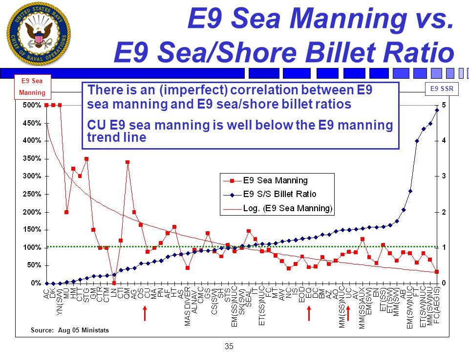 35 E9 Sea Manning vs. E9 Sea/Shore Billet Ratio There is an (imperfect) correlation between E9 sea manning and E9 sea/shore billet ratios CU E9 sea ma