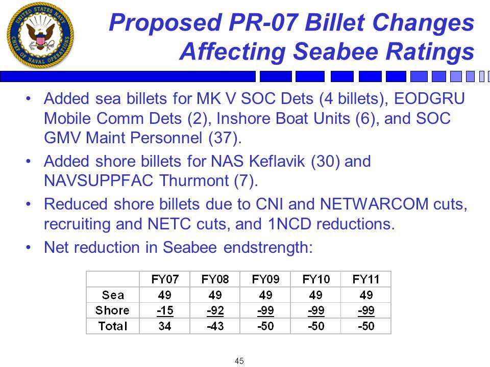 45 Proposed PR-07 Billet Changes Affecting Seabee Ratings Added sea billets for MK V SOC Dets (4 billets), EODGRU Mobile Comm Dets (2), Inshore Boat Units (6), and SOC GMV Maint Personnel (37).