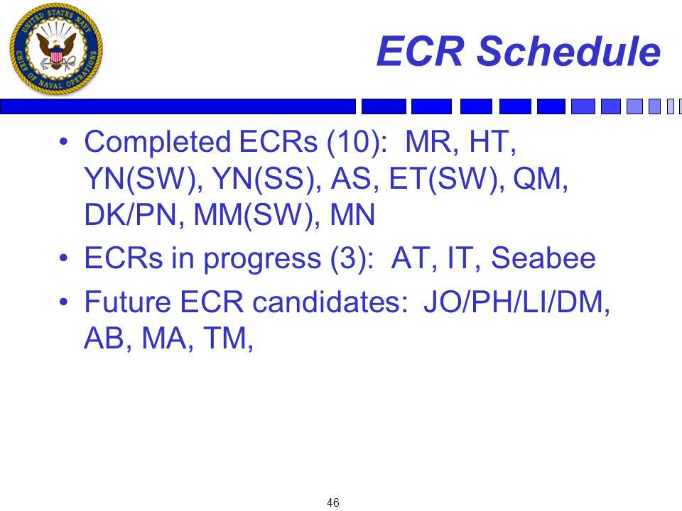 46 ECR Schedule Completed ECRs (10): MR, HT, YN(SW), YN(SS), AS, ET(SW), QM, DK/PN, MM(SW), MN ECRs in progress (3): AT, IT, Seabee Future ECR candidates: JO/PH/LI/DM, AB, MA, TM,