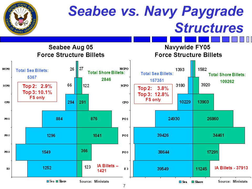 7 Seabee vs. Navy Paygrade Structures Seabee Aug 05 Force Structure Billets Navywide FY05 Force Structure Billets IA Billets – 1421 IA Billets - 37913