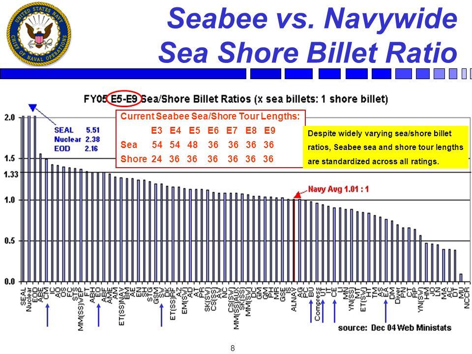 8 Seabee vs. Navywide Sea Shore Billet Ratio Current Seabee Sea/Shore Tour Lengths: E3 E4 E5 E6 E7 E8 E9 Sea 54 54 48 36 36 36 36 Shore 24 36 36 36 36