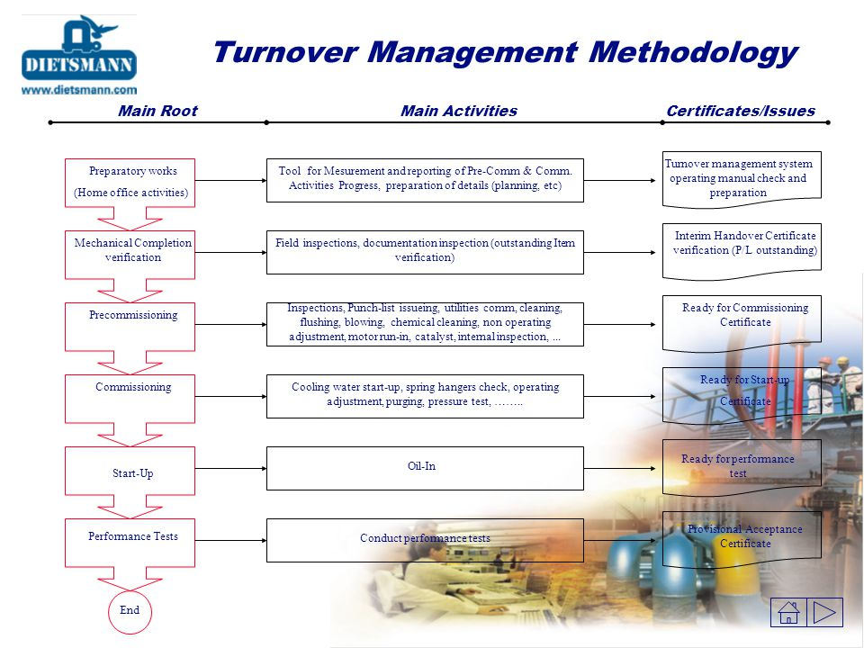 Engineering Commissioning O&M Procurement Construction Plant Life Cycle - Dynamic simulation support - Process data reconciliation - etc. - Turnover M