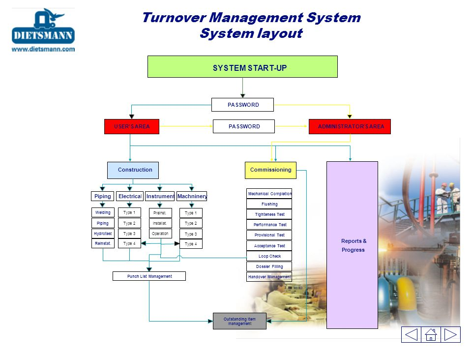 Home Office Phase (Preparatory work) The Turnover Management System will allow to: Manage QA/QC certificates Manage Construction piping activities Man