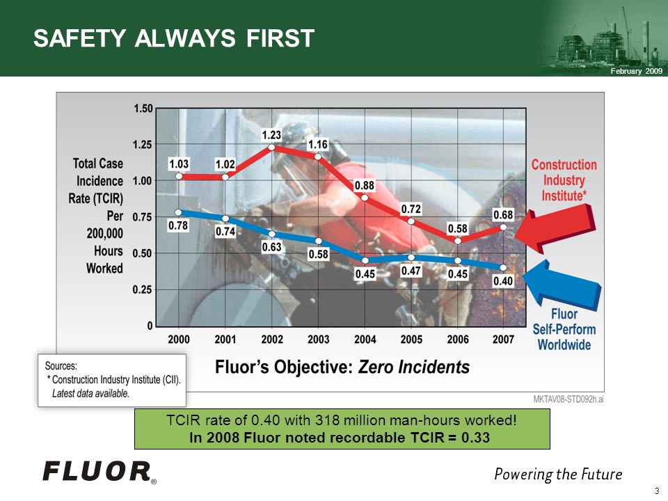 February 2009 3 SAFETY ALWAYS FIRST TCIR rate of 0.40 with 318 million man-hours worked.