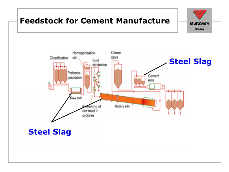Feedstock for Cement Manufacture Steel Slag