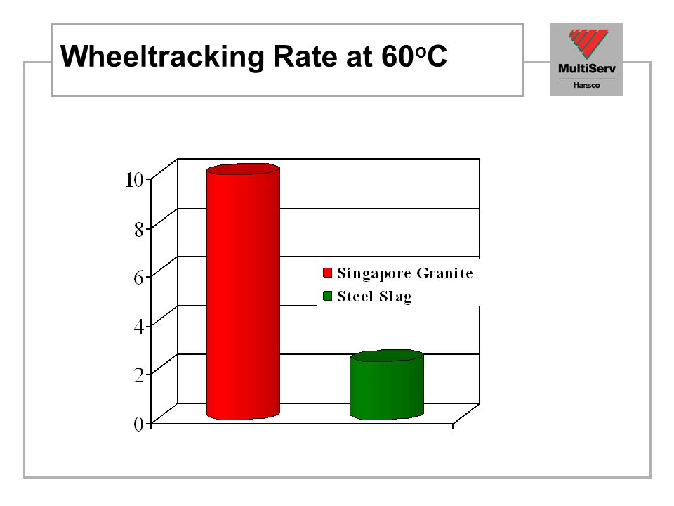 Wheeltracking Rate at 60 o C