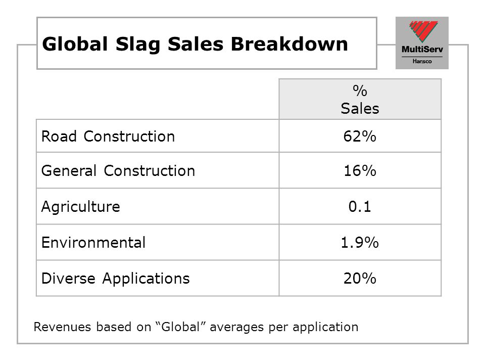 Global Slag Sales Breakdown % Sales Road Construction62% General Construction16% Agriculture0.1 Environmental1.9% Diverse Applications20% Revenues bas
