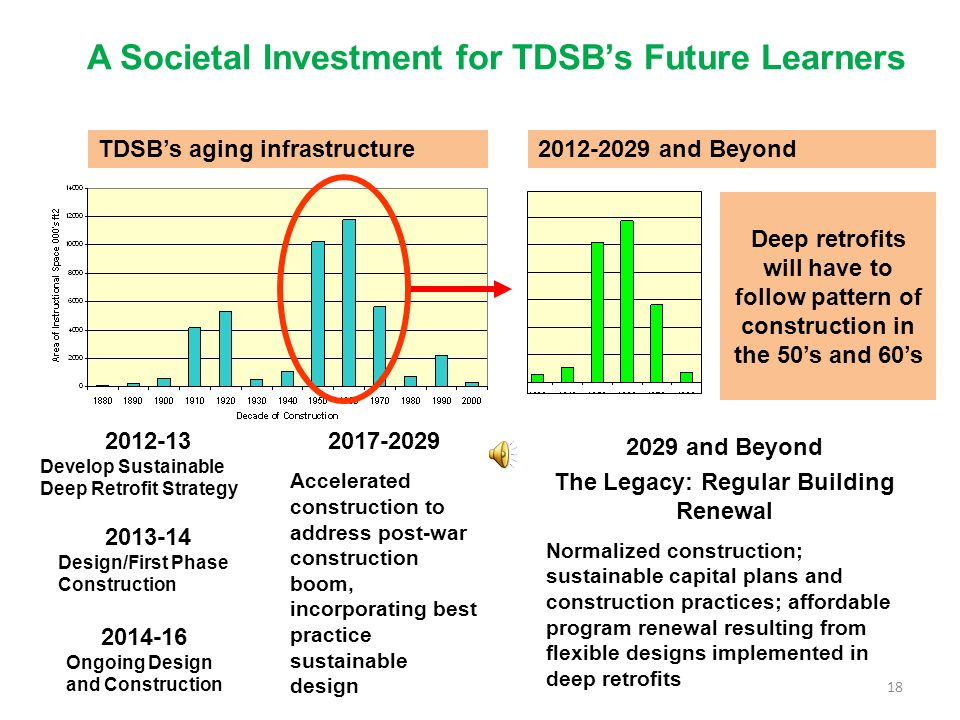 A Societal Investment for TDSBs Future Learners 2012-13 Develop Sustainable Deep Retrofit Strategy 2013-14 Design/First Phase Construction 2014-16 Ongoing Design and Construction 2029 and Beyond The Legacy: Regular Building Renewal Normalized construction; sustainable capital plans and construction practices; affordable program renewal resulting from flexible designs implemented in deep retrofits Deep retrofits will have to follow pattern of construction in the 50s and 60s 2017-2029 Accelerated construction to address post-war construction boom, incorporating best practice sustainable design 2012-2029 and BeyondTDSBs aging infrastructure 18