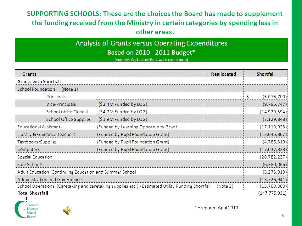 6 SUPPORTING SCHOOLS: These are the choices the Board has made to supplement the funding received from the Ministry in certain categories by spending less in other areas.