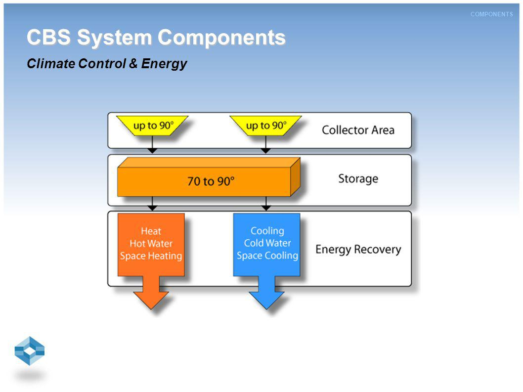 CBS System Components CBS System Components Climate Control & Energy COMPONENTS
