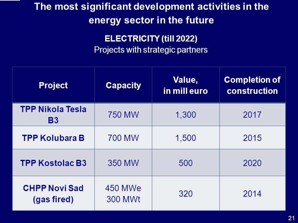 ProjectCapacity Value, in mill euro Completion of construction ТPP Nikola Tesla B3 750 MW1,3002017 ТPP Kolubara B 700 MW1,5002015 ТPP Kostolac B3350 MW5002020 CHPP Novi Sad (gas fired) 450 MWe 300 MWt 3202014 ELECTRICITY (till 2022) Projects with strategic partners The most significant development activities in the energy sector in the future 21