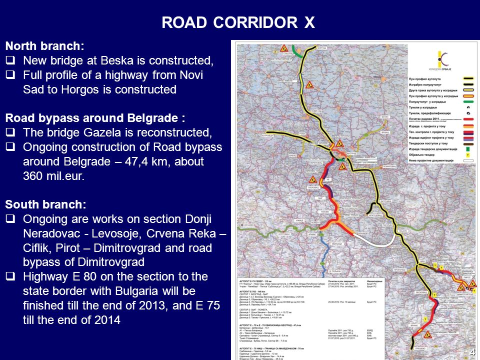 ROAD CORRIDOR X North branch: New bridge at Beska is constructed, Full profile of a highway from Novi Sad to Horgos is constructed Road bypass around Belgrade : The bridge Gazela is reconstructed, Ongoing construction of Road bypass around Belgrade – 47,4 km, about 360 mil.eur.