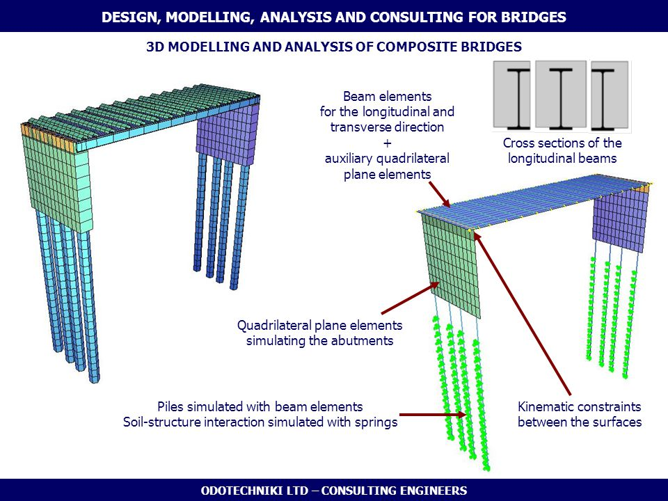 ODOTECHNIKI LTD – CONSULTING ENGINEERS 3D MODELLING AND ANALYSIS OF COMPOSITE BRIDGES DESIGN, MODELLING, ANALYSIS AND CONSULTING FOR BRIDGES Piles sim
