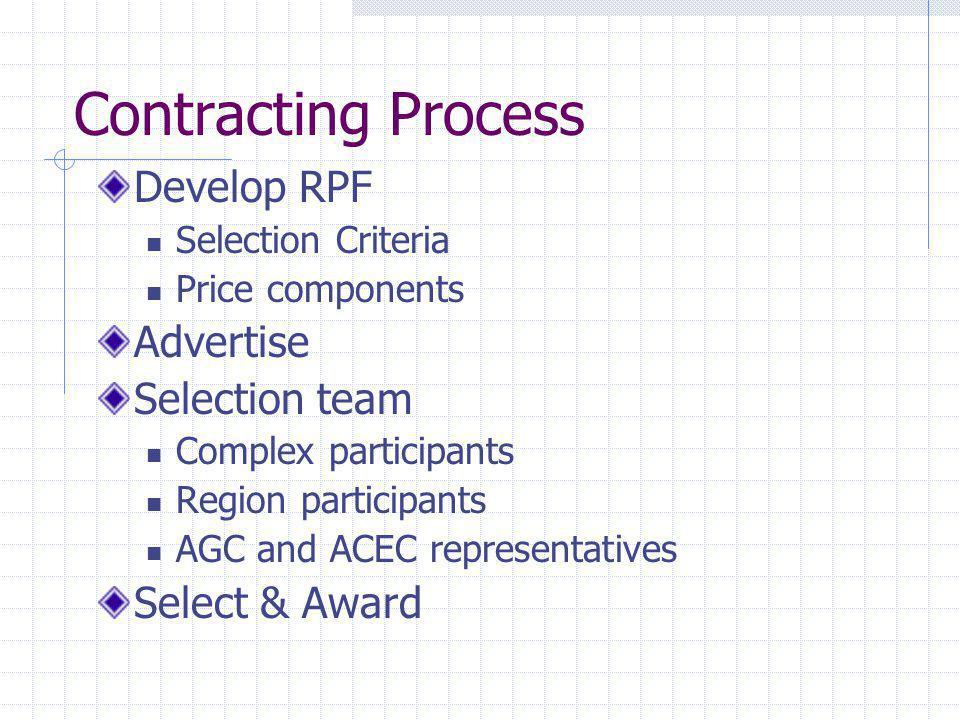 Contracting Process Develop RPF Selection Criteria Price components Advertise Selection team Complex participants Region participants AGC and ACEC rep