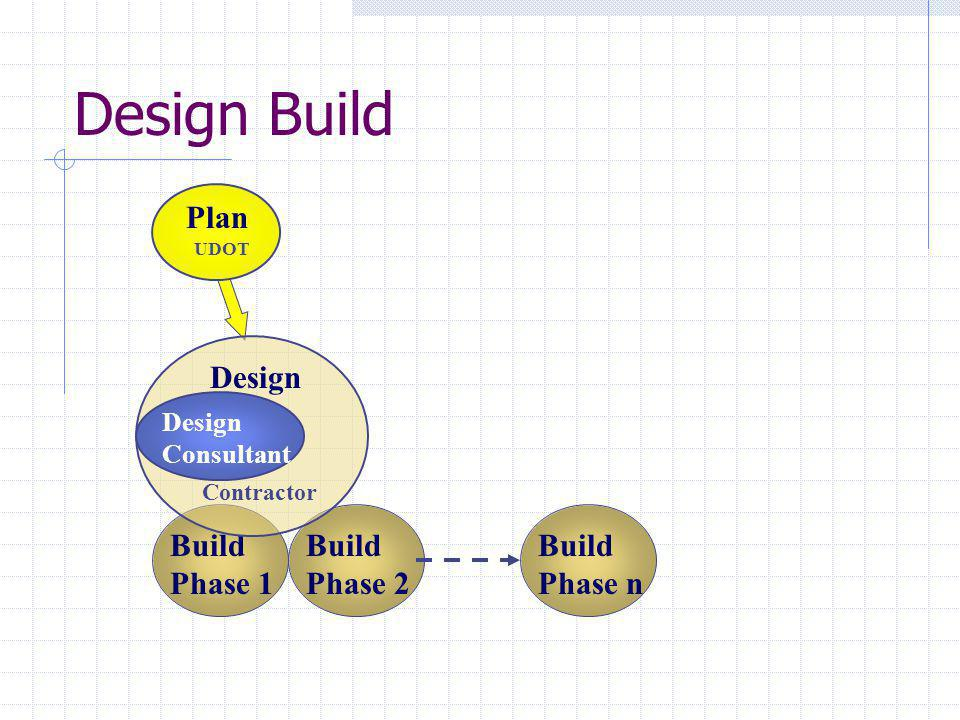 Build Phase 1 Build Phase 2 Design Build Design UDOT Plan Contractor Build Phase n Design Consultant