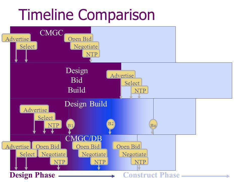 Design PhaseConstruct Phase Design Bid Build Design Build CMGC/DB CMGC Select Advertise NTP Select Advertise NTP Select Advertise Select AdvertiseOpen