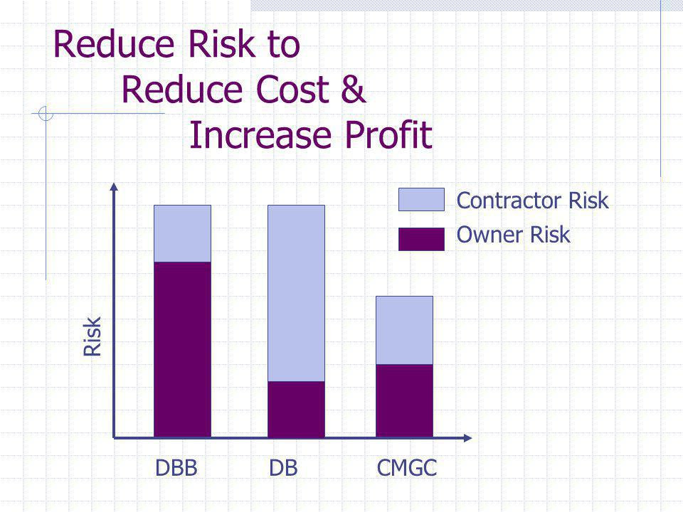Design-build Benefits Faster Design/Construction Smaller cost growth Smaller schedule growth Innovation (Contractor controlled) Risks: Design-build is built for speed Contractor owns the design