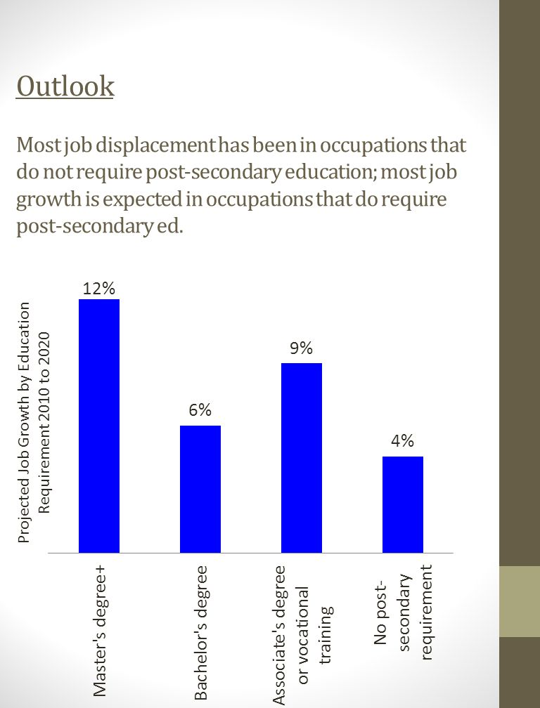 Outlook Most job displacement has been in occupations that do not require post-secondary education; most job growth is expected in occupations that do