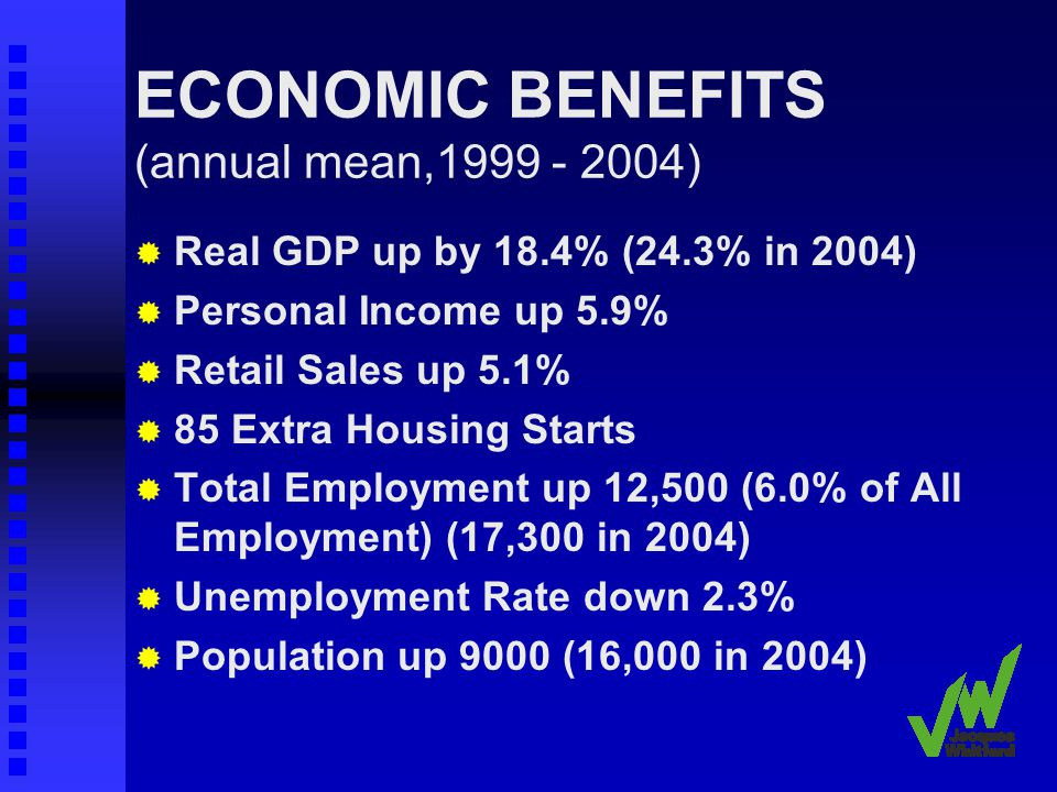 ECONOMIC BENEFITS (annual mean,1999 - 2004) Real GDP up by 18.4% (24.3% in 2004) Personal Income up 5.9% Retail Sales up 5.1% 85 Extra Housing Starts Total Employment up 12,500 (6.0% of All Employment) (17,300 in 2004) Unemployment Rate down 2.3% Population up 9000 (16,000 in 2004)