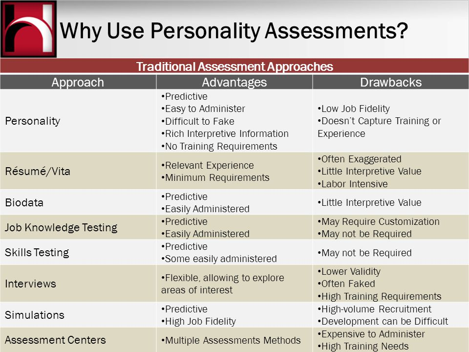 Why Use Personality Assessments? Traditional Assessment Approaches ApproachAdvantagesDrawbacks Personality Predictive Easy to Administer Difficult to