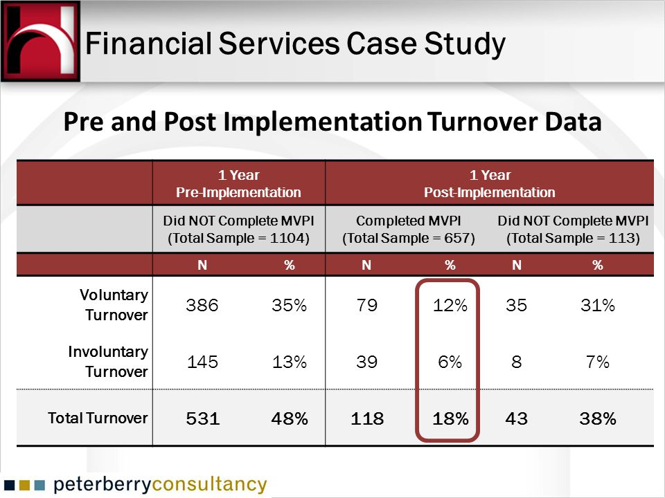 Financial Services Case Study 1 Year Pre-Implementation 1 Year Post-Implementation Did NOT Complete MVPI (Total Sample = 1104) Completed MVPI (Total S