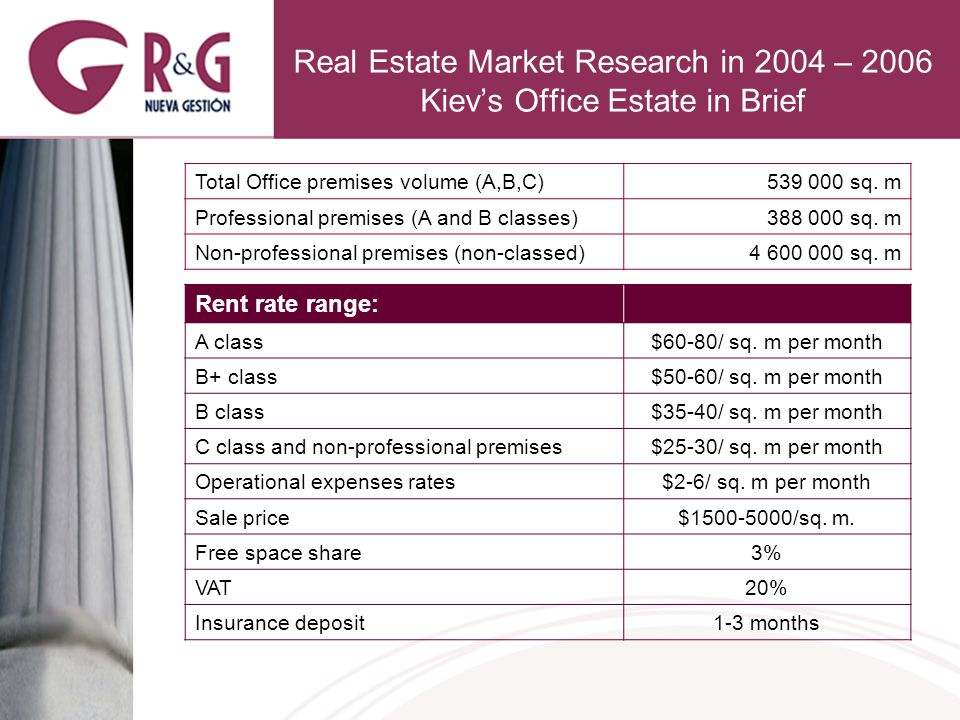 Real Estate Market Research in 2004 – 2006 Kievs Office Estate in Brief Total Office premises volume (A,B,C)539 000 sq.