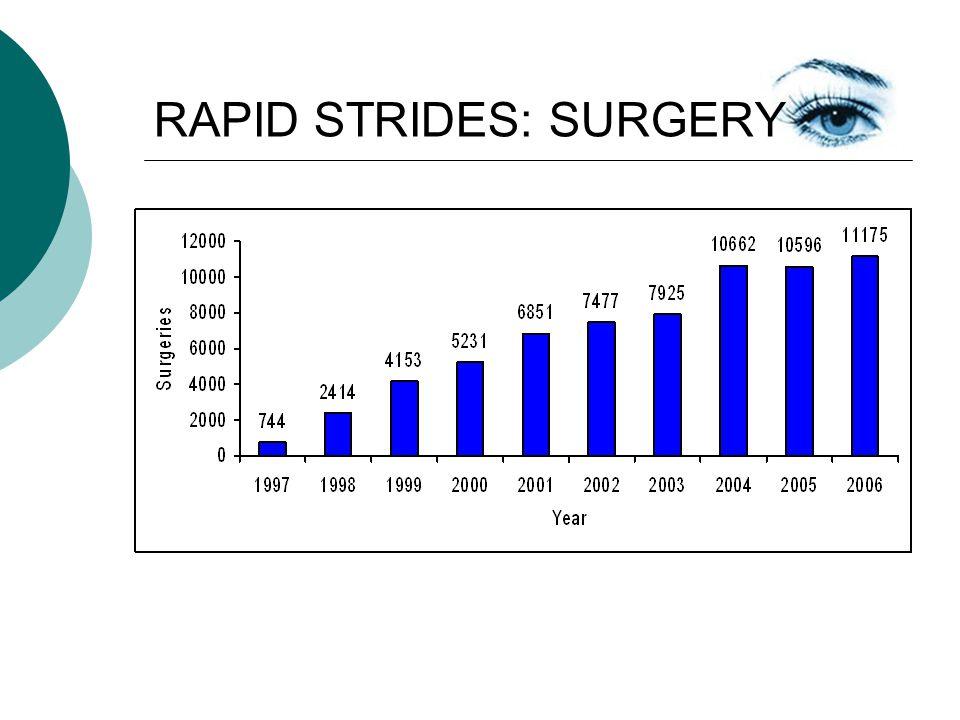 RAPID STRIDES: SURGERY