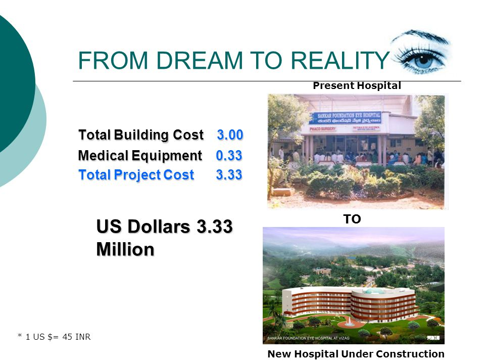 FROM DREAM TO REALITY Total Building Cost 3.00 Medical Equipment 0.33 Total Project Cost 3.33 US Dollars 3.33 Million * 1 US $= 45 INR Present Hospital TO New Hospital Under Construction