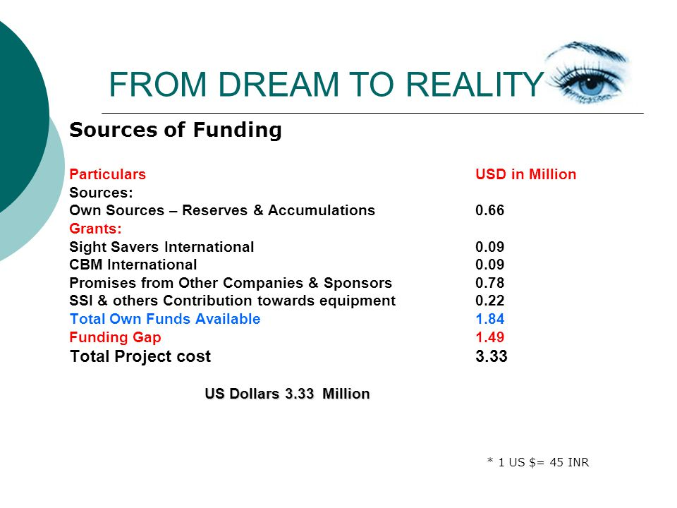 FROM DREAM TO REALITY Sources of Funding Particulars USD in Million Sources: Own Sources – Reserves & Accumulations 0.66 Grants: Sight Savers International 0.09 CBM International 0.09 Promises from Other Companies & Sponsors 0.78 SSI & others Contribution towards equipment 0.22 Total Own Funds Available 1.84 Funding Gap 1.49 Total Project cost 3.33 US Dollars 3.33 Million * 1 US $= 45 INR