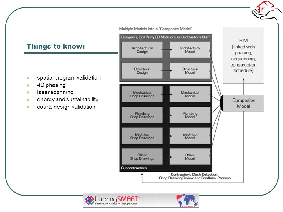 Things to know: spatial program validation 4D phasing laser scanning energy and sustainability courts design validation